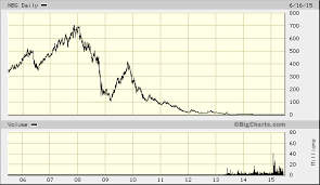 National Bank Of Greece Stock Chart Happy Fed Day Crossing Wall Street