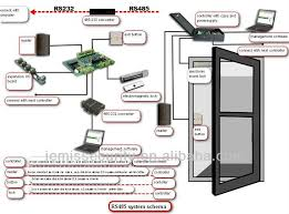access control unit ip network door access control system Access Control Card Reader Wiring Diagram access control unit ip network door access control system manufacturer jm 2001netweb DTN Card Reader Wiring-Diagram