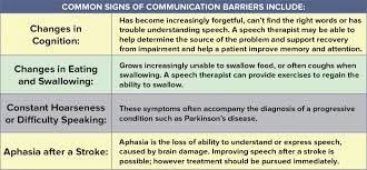 Stroke Communication Chart Communication Archives Healthcare Therapy Services