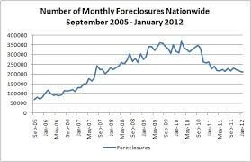 Vcu Center On Society And Health Foreclosures Down 19 From