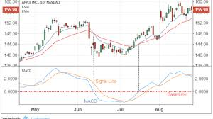 Moving Average Convergence Divergence Macd Definition