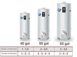 Tankless Water Heater Size Chart How To Size A Water Heater Expert Tips