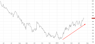 Lme Zinc Prices Hit A 9 Month High A Warning Flag For