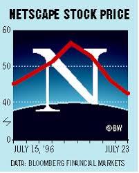 Chart Netscape Stock Price Bloomberg