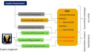 Top Down And Bottom Up Effort Estimation Download