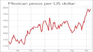 Mexican Peso Vs Us Dollar Chart Chart Of The Week Trump Puts Peso Under Pressure Moneyweek