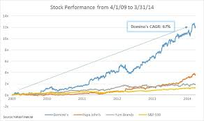 Dominos Rate Chart Product Management Driving Dominos 12x Stock Growth