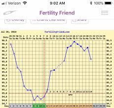 Tmi Chart Do You Think This Was A Chemical Pregnancy Tmi