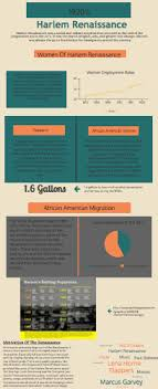 Harlem Renaissance By Myah Warren Infographic