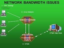 6 network bandwidth issues