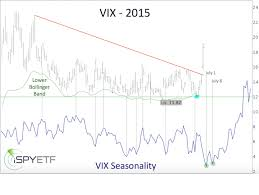Vix Chart 2015 Here Comes The Best Vix Buy Signal Of The Season Marketwatch