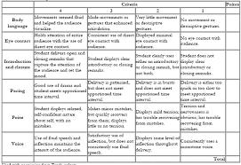 Scoring Rubric Template Appendix 3 Sample Rubrics For Assessment