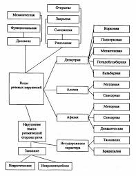 Реферат Классификация речевых нарушений ru В настоящее время в логопедии существуют две классификации речевых нарушений клинико педагогическая и психолого педагогическая педагогическая