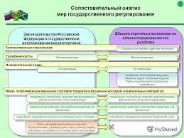 Презентация на тему Запреты и ограничения в таможенном союзе в  2 Сопоставительный