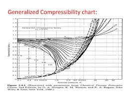 Compressibility Chart For Co2 4 3 Non Ideal Gas Laws Project1 1 0 Documentation