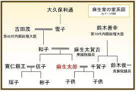 緒方 貞子 家 系図