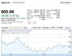 Stock Quote For Apple