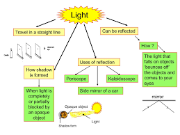 How Long Is 5 Light Years Science Year 5 Light