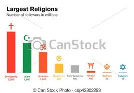 Taiwan Religion Pie Chart World Religions Histogram Major Religious Groups Chart