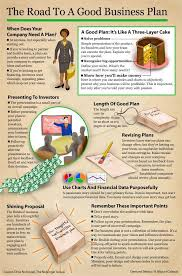 Presenting Your Business Plan Business Plan Presenting Your Plan