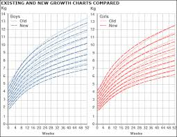 Interactive Growth Chart Boys Child Growth Graph Download Baby Interactive Growth Chart