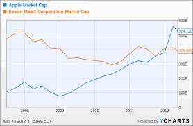 Apple Share Price History Chart Apple Market Cap Aapl