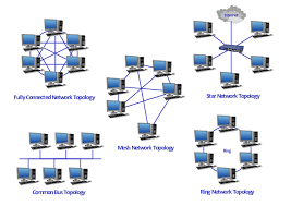 network topologies diagram network diagram software topology hybrid topology images at Hybrid Network Diagram