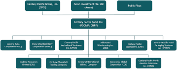 Organizational Chart Of Food Industry 52 Credible Food Ownership Chart