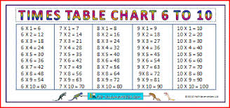 60 Times Table Chart Large Multiplication Charts Times Tables