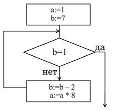 Контрольная работа для учащихся классов на тему Алгоритмизация