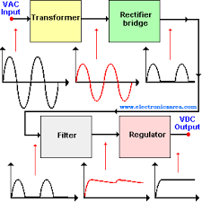alternating current diagram. triac or triode for alternating current; basic power supply block diagram current
