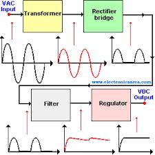 alternating current diagram. triac or triode for alternating current; basic power supply block diagram current