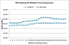 Heating Oil Price Chart 2016 Retail Price Of Heating Oil Lenscrafters Online Bill Payment
