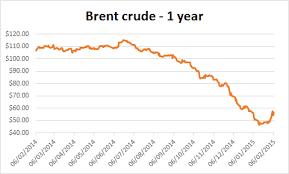 Azeri Light Price Chart Crude Price Urals Crude Price