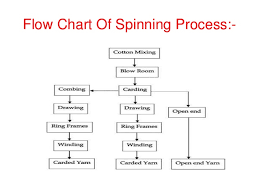 Flow Chart Of Cotton To Fabric Cotton Spinning Process Flow Chart Textile Circle Never