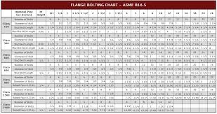 Wedge Anchor Strength Chart Flange Bolting Chart Asme B16 5