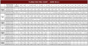 Bolt Chart Flange Bolting Chart Asme B16 5