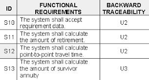 requirements traceability matrix templates sample traceability matrix