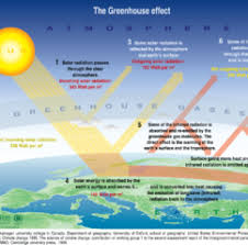 Global Warming Our Energy What Is Greenhouse Effect Definition Pdf What Is  Greenhouse Effect Definition