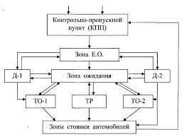 Реферат Технологический расчет зоны ТО для АТП состоящего из  Технологический расчет зоны ТО 1 для АТП состоящего из 210 автомобилей ВАЗ 21102