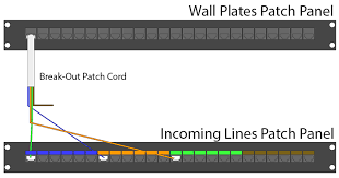 how to wire rj45 patch panels for home phone lines main home phone line to that room you can plug the green pair rj45 connector into one of the ports for line 1 on the incoming lines patch panel