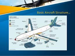Aviation Technology In Tomorrow