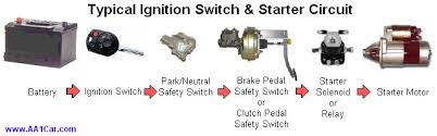 diagnose ignition switch problems Wiring Diagram For 2007 Hhr For Battery And Starter typical ignition switch starter circuit