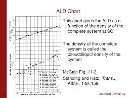 Standing Katz Chart Lecture 9 Liquid Properties 10 10 Ppt Download