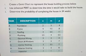 Solved 1 Create A Gantt Chart To Represent The House Bui