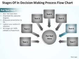 Decision Making Charts And Diagrams Stages Of In Decision Making Process Flow Chart Powerpoint