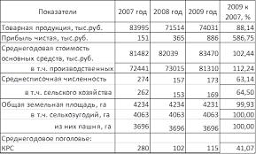 Курсовая работа Анализ себестоимости продукции растениеводства на  Анализируя данную таблицу можно сделать следующий вывод что по сравнению с 2007 годом при уменьшении товарной продукции на 11 86% за счет снижении