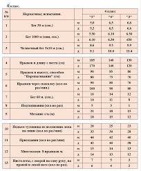 Учебные нормативы по предмету физкультура в классах  Учебные нормативы по предмету физкультура в 4 классах