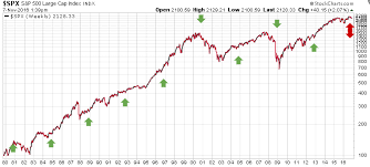 Stock Market 2016 Chart The Reason Why Election Day Wont Define Stock Market