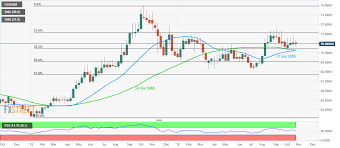 Usd Inr Technical Analysis 70 30 28 Becomes Key Support On